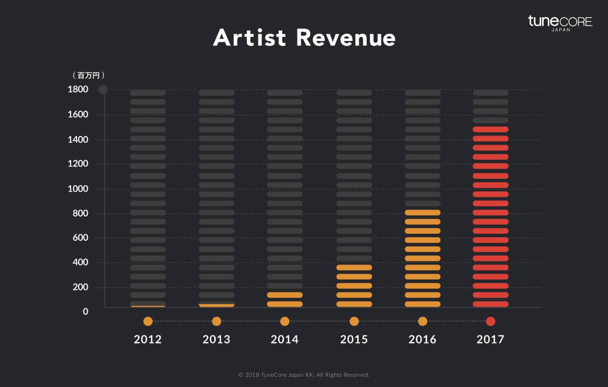 TuneCore Japan、利用アーティストへの総還元額が30億円を突破