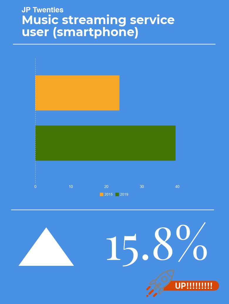 ストリーミングサービス、スマホを持つ20代の約4割が利用