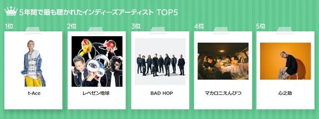 t-Aceやレペゼン地球、BAD HOPも選出 ― LINE MUSIC サービス開始からのベストソング・アーティストを発表