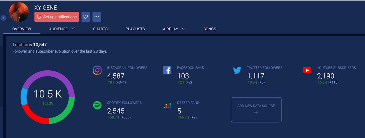 音楽データ分析プラットフォームSoundchartsの使い方 – いろんなアーティストのデータから学ぶ
