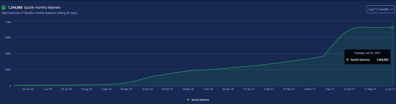 音楽データ分析プラットフォームSoundchartsの使い方 - いろんなアーティストのデータから学ぶ