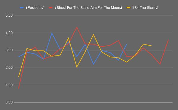 曲の長さ&曲順のトレンド、2020年の場合 海外