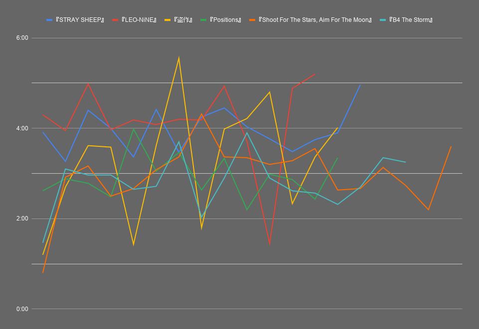 曲の長さ&曲順のトレンド、2020年の場合 アルバムマージ